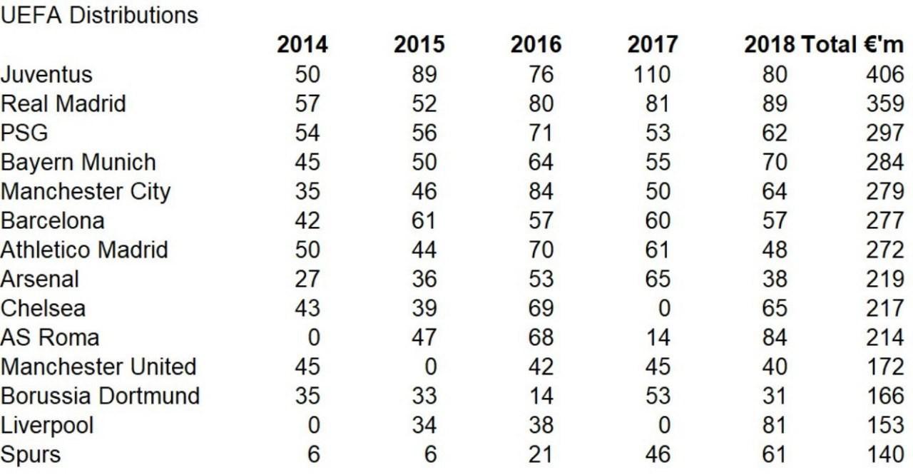 А вот как выглядят финансовые итоги для лучших команды Европы по ТВ отчислениям УЕФА за 5 лет