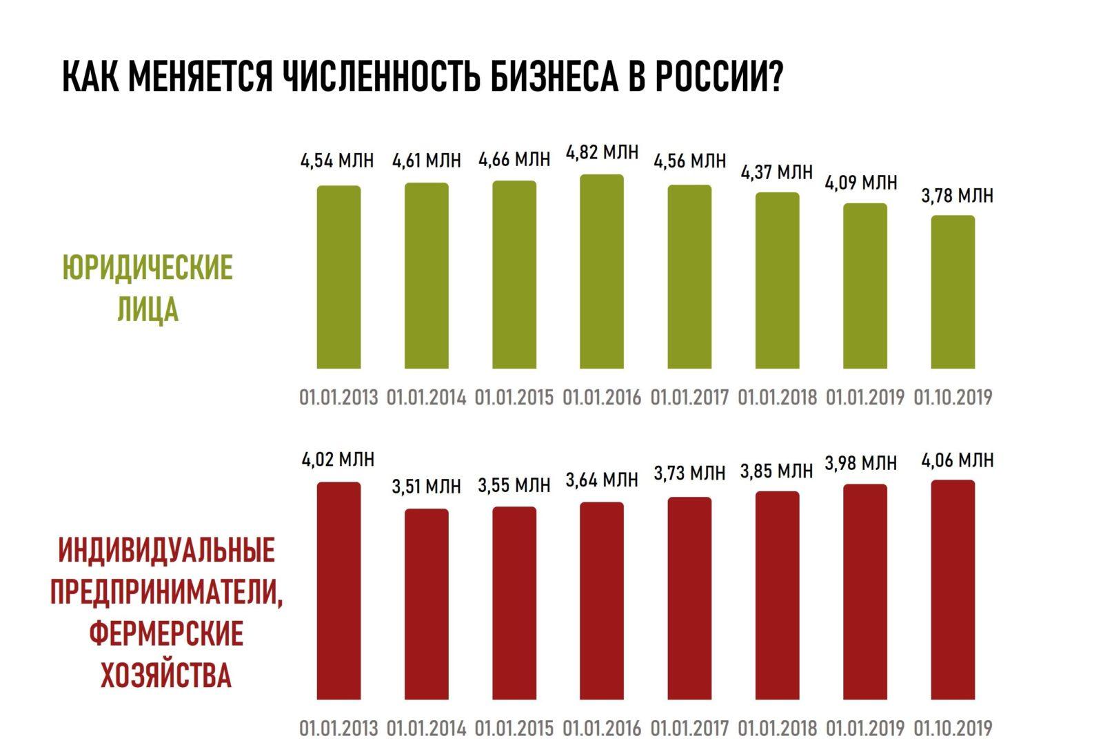 Самый популярный бизнес в России